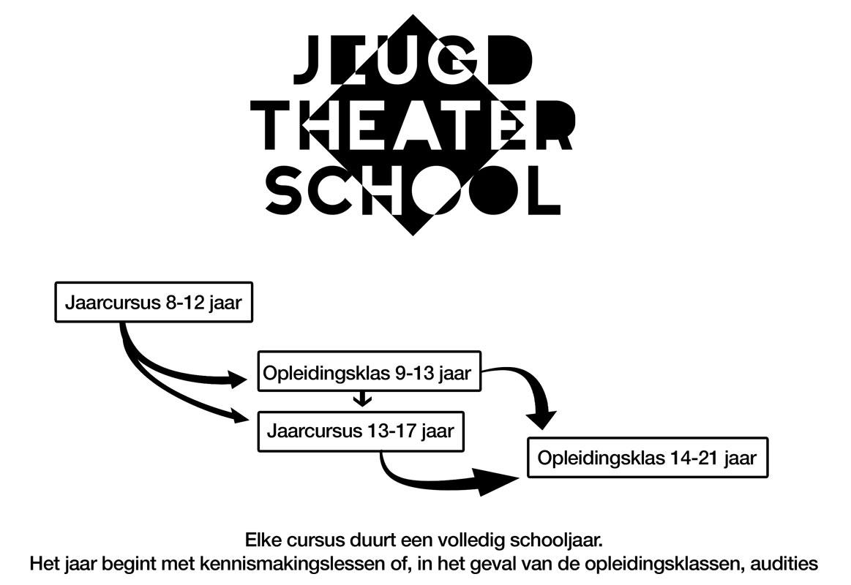 opbouw jeugdtheaterschool Utrecht